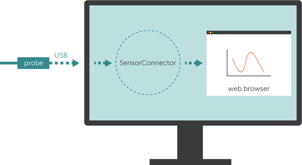 SensorConnector Interface
